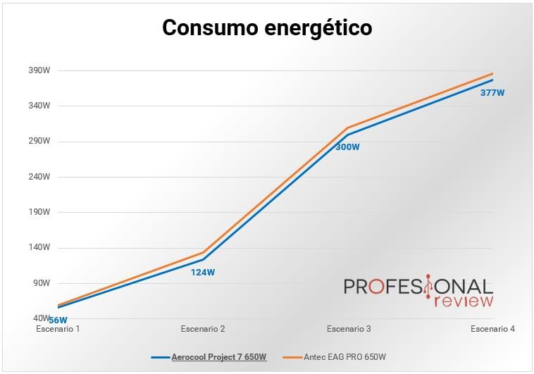 Aerocool Project 7 650W
