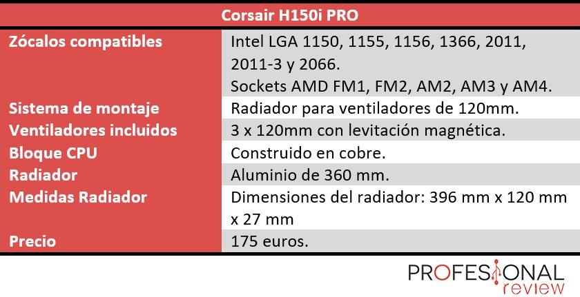 Corsair H150i PRO características
