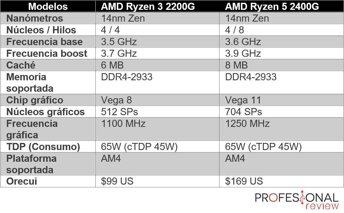 AMD Ryzen 3 2200G y Ryzen 3 2400G caracteristicas