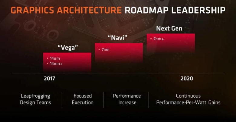Photo of AMD estaría trabajando en una nueva arquitectura de GPU para suceder a GCN