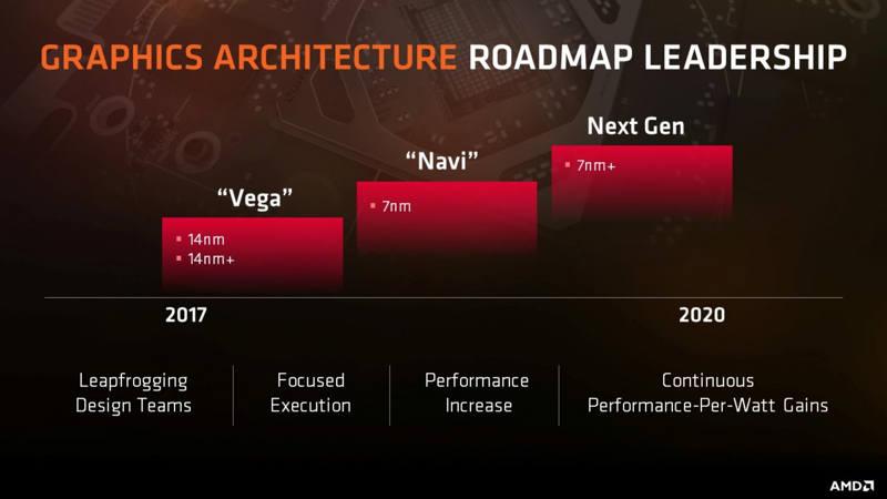 AMD ya trabaja en el sucesor de GCN