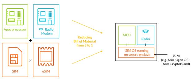 ARM quiere poner la SIM dentro del procesador