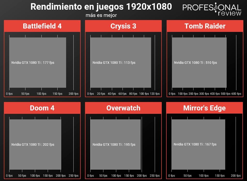 Asus TUF Z370-PRO rendimiento juegos