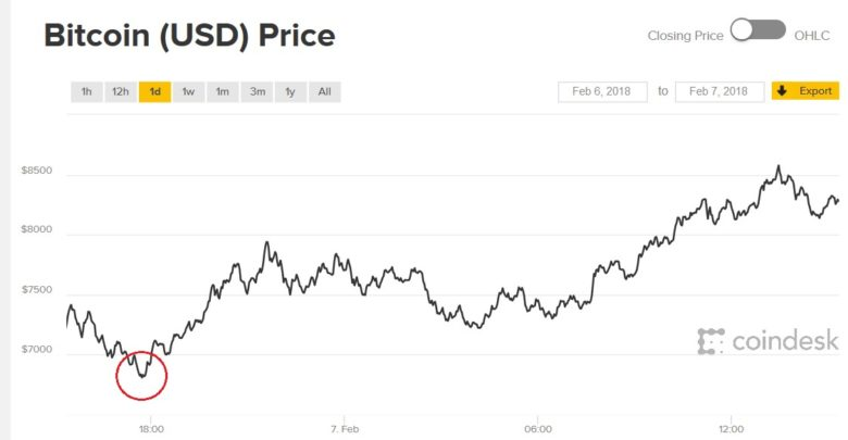 Photo of El Bitcoin sigue en caída libre, ha llegado a bajar de los 6000 dólares