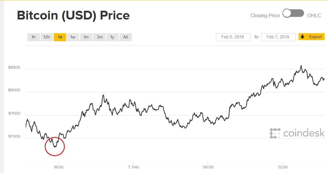 El Bitcoin ha llegado a bajar de los 6000 dólares
