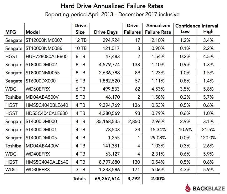 Los discos duros de HGST siguen siendo los más fiables