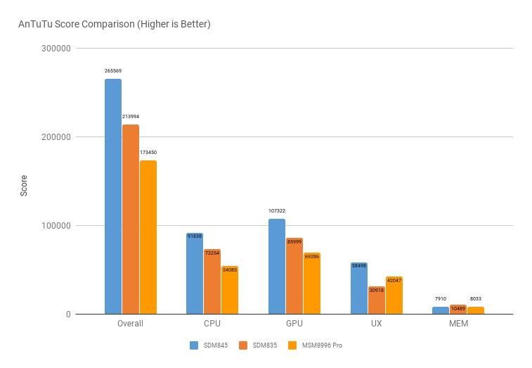 Qualcomm Snapdragon 845 muestra un enorme potencial