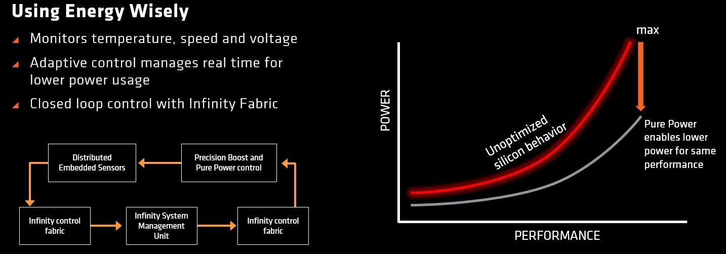 características y novedades de AMD Raven Ridge