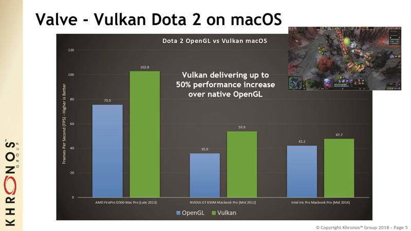 Vulkan ya es compatible con Apple