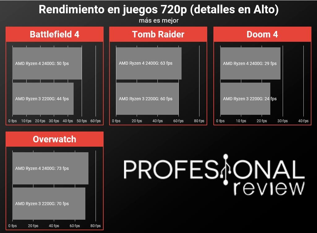 AMD Ryzen 3 2200G y AMD Ryzen 5 2400G juegos