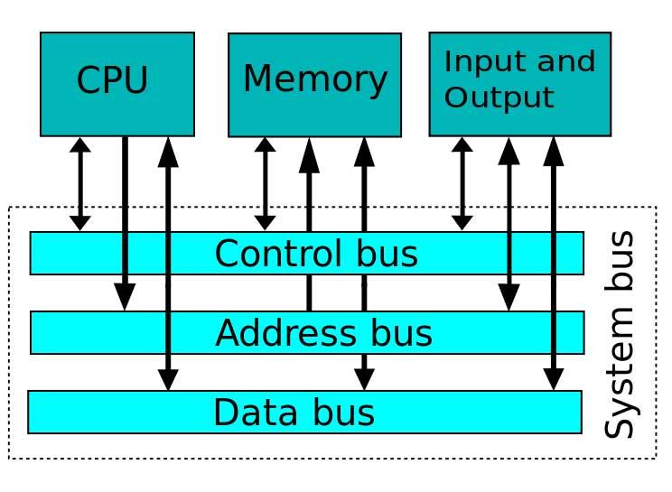 como funciona un microprocesador