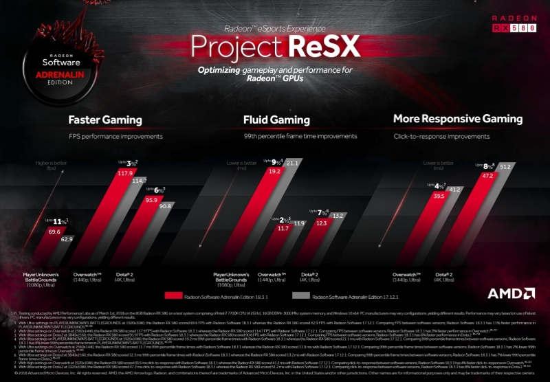 AMD Project ReSX mejora la optimización de los juegos