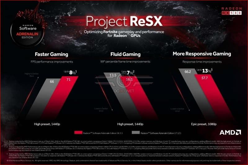 AMD ReSX mejora la experiencia de juego en Fortnite
