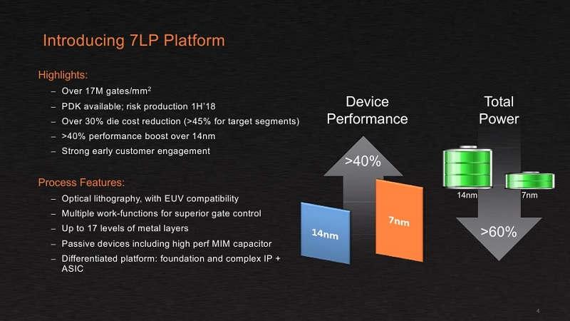 Los 7 nm de GlobalFoundries prometen grandes mejoras