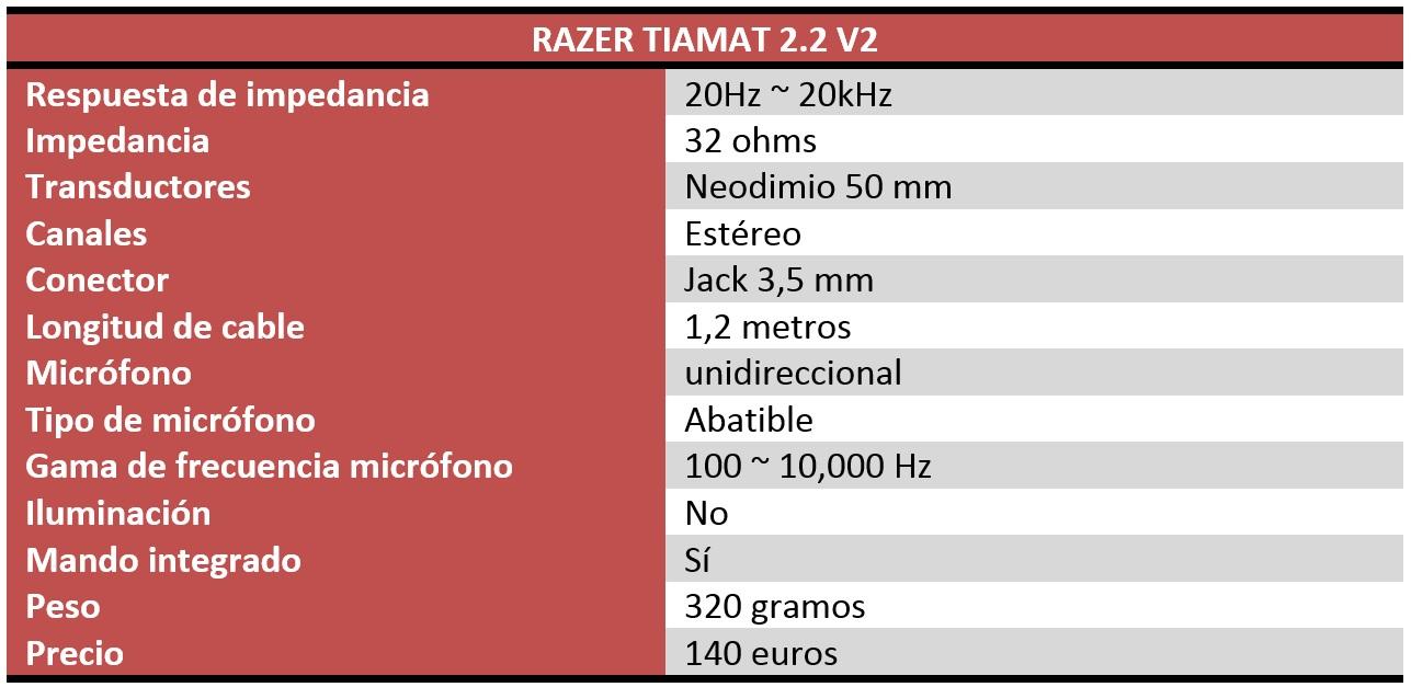 Razer Tiamat 2.2 v2 Review