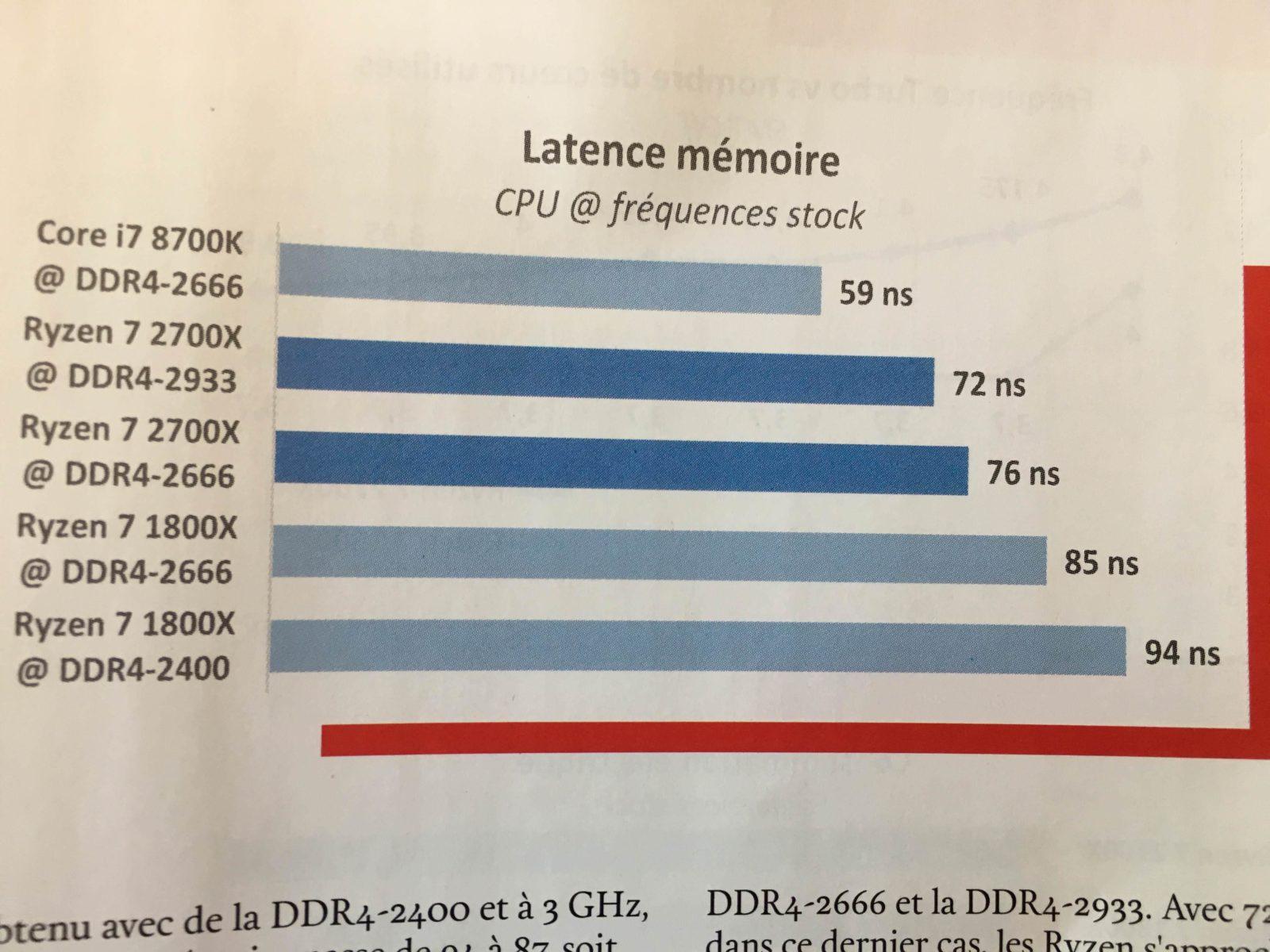 Ryzen 7 2700X no es suficiente para alcanzar a Intel