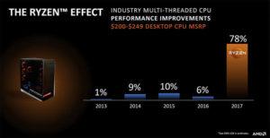 AMD quiere repetir el éxito de Athlon64