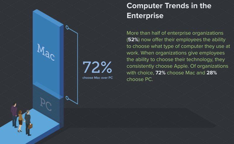 7 de cada 10 empleados prefieren Mac a PC y iOS a Android