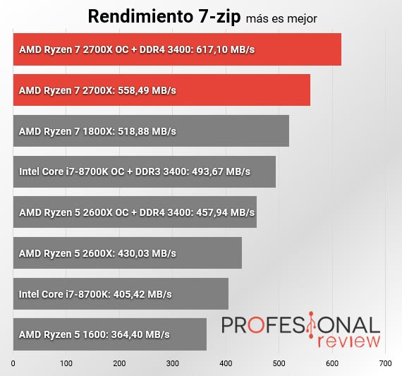 AMD Ryzen 7 2700X 7zip