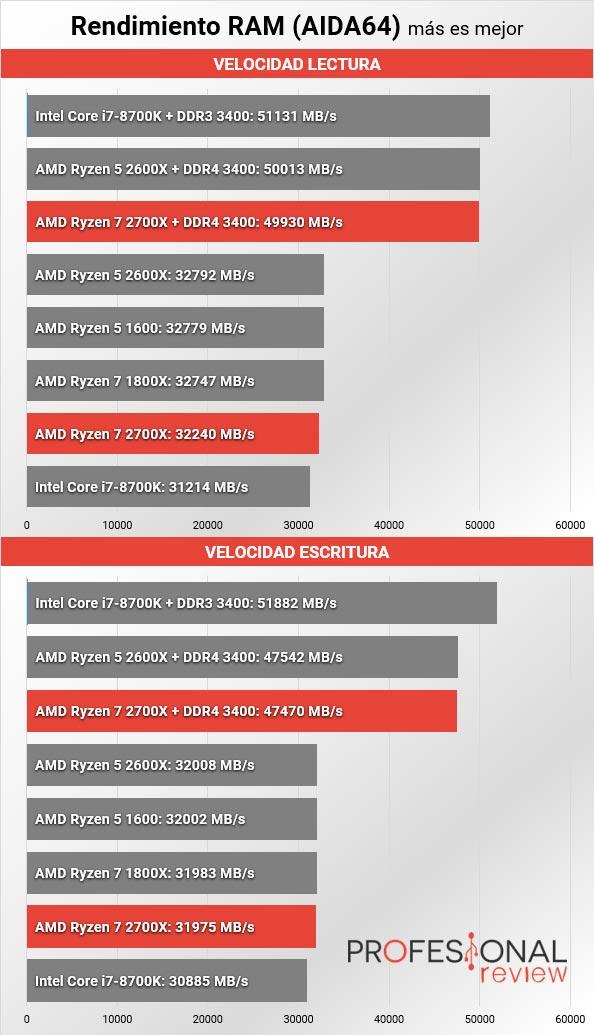 AMD Ryzen 7 2700X AIDA64