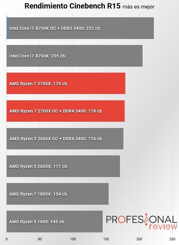 AMD Ryzen 7 2700X cinebench r15 monocore
