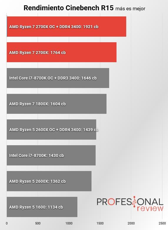 AMD Ryzen 7 2700X cinebench r15 multi