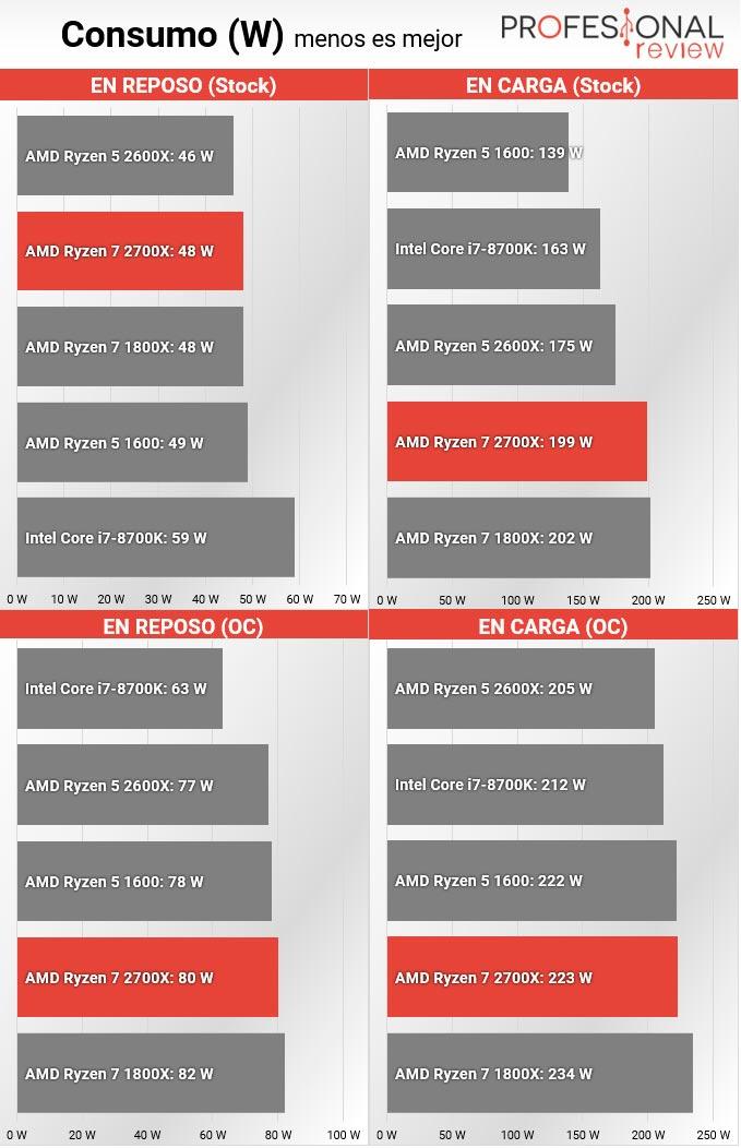 AMD Ryzen 7 2700X consumo