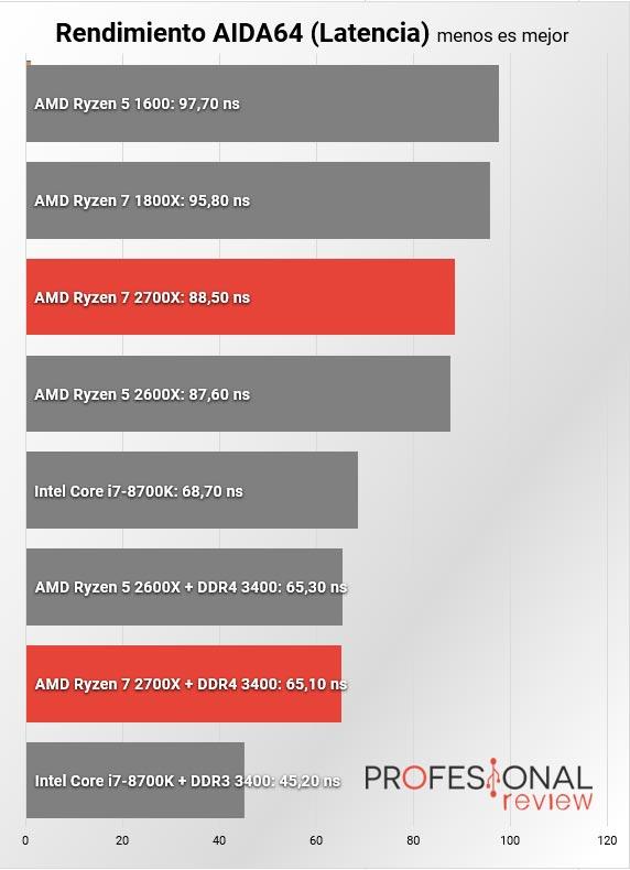 AMD Ryzen 7 2700X AIDA64 latencia