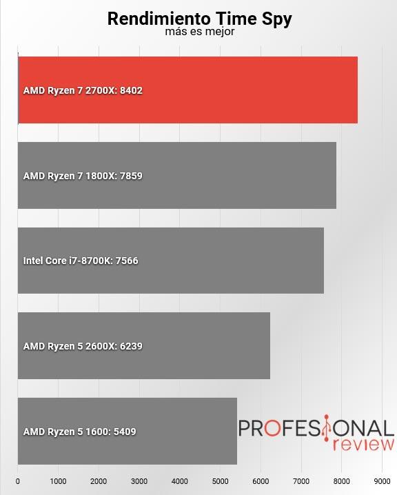 AMD Ryzen 7 2700X TimeSpy
