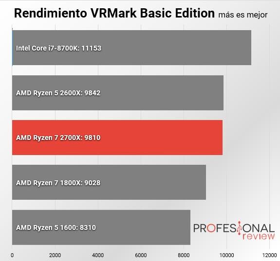 AMD Ryzen 7 2700X VRMARK
