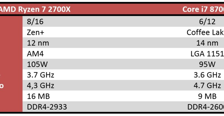 Photo of AMD Ryzen 7 2700X vs Intel Core i7 8700K, comparativa en juegos y aplicaciones