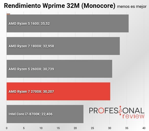 AMD Ryzen 7 2700X Wprime Monocore