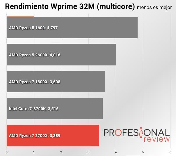 AMD Ryzen 7 2700X Wprime Multicore
