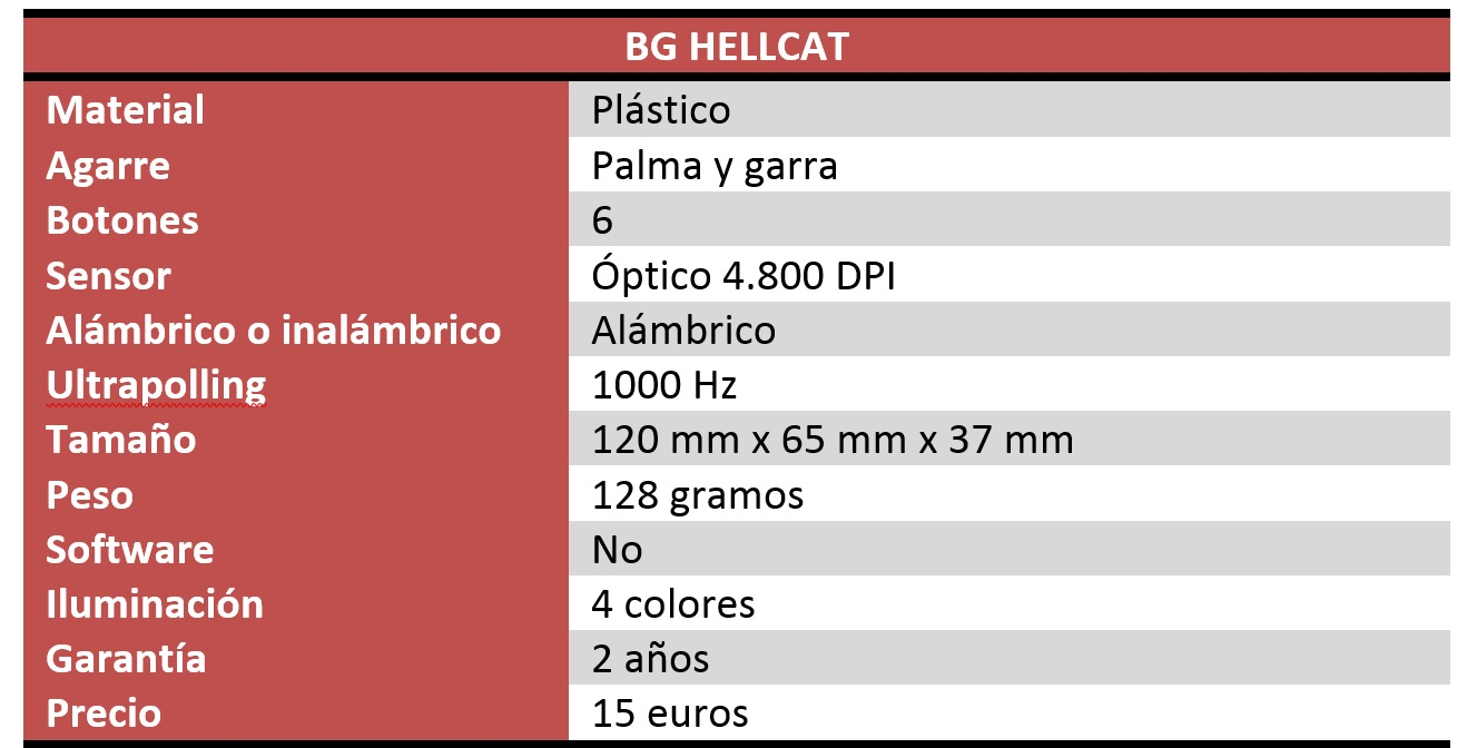 BG Hellcat Review