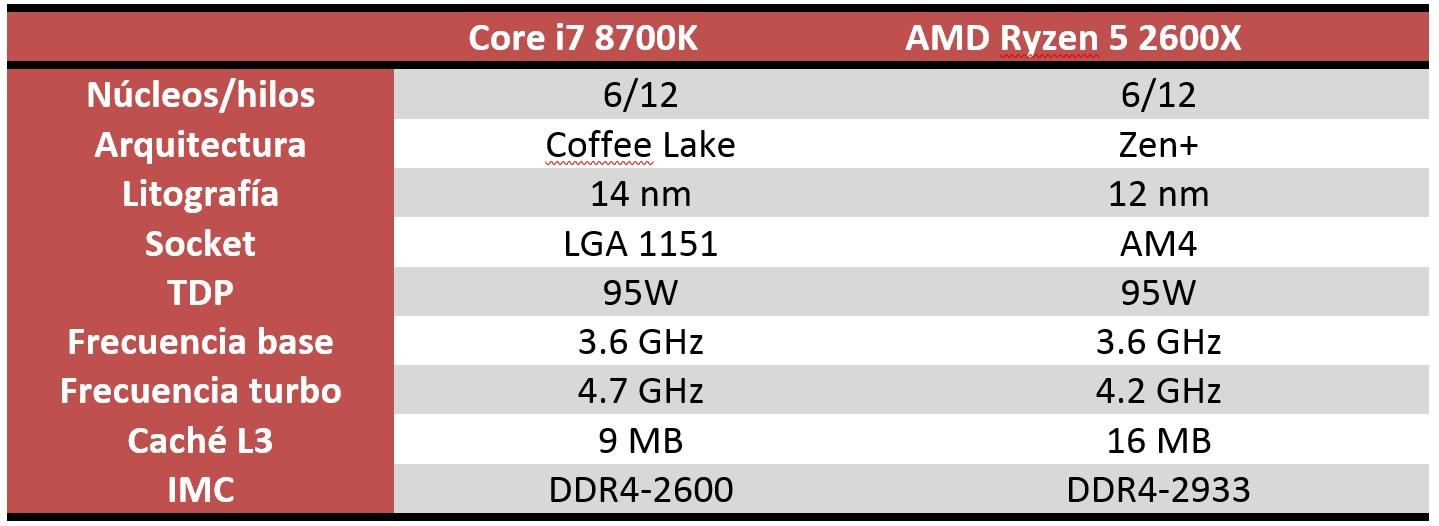 Comparativa AMD Ryzen 5 2600X VS Core i7 8700K