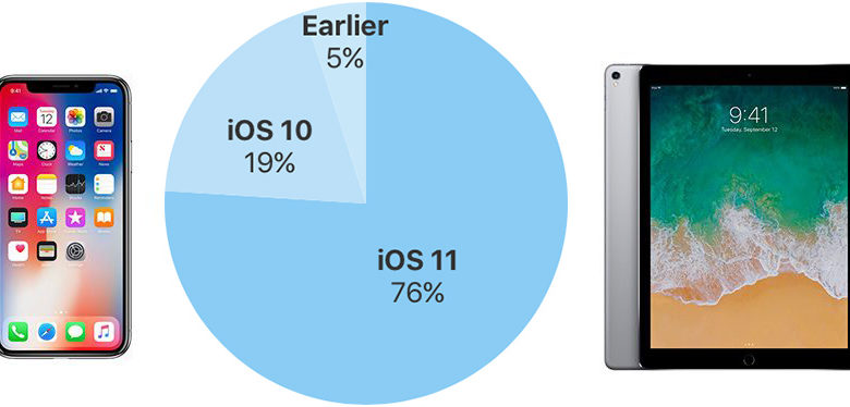 iOS 11 alcanza el 76% de dispositivos móviles de Apple