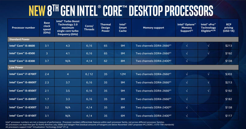 Intel lanza nuevos procesadores y chipsets Coffee Lake
