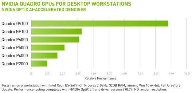 Nvidia detalla las mejoras de Nvidia RTX en el raytracing