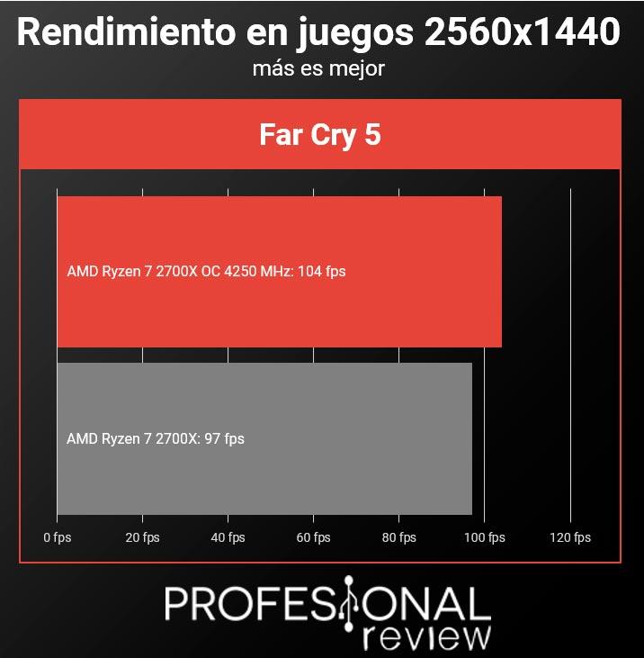 AMD Ryzen 7 2700x juegos overclock 2560 x 1440