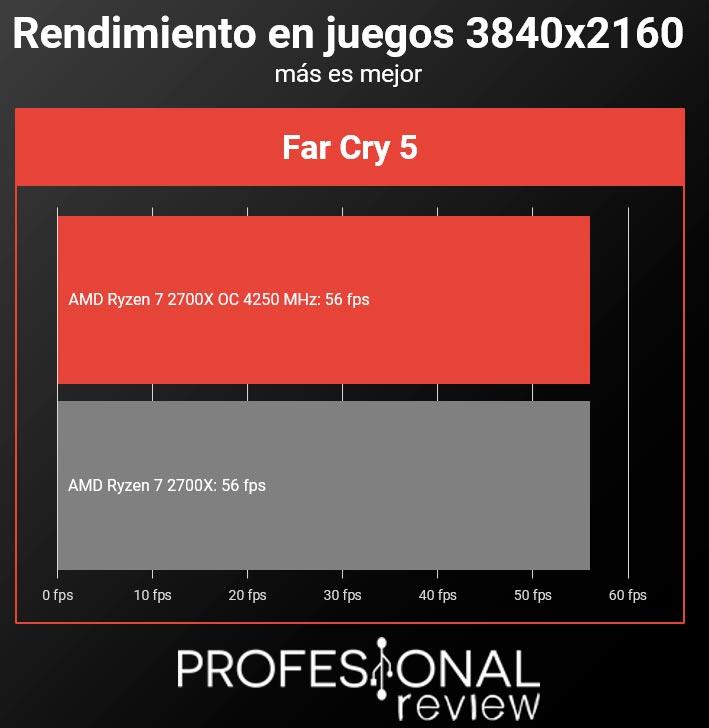 AMD Ryzen 7 2700x juegos overclock 4k