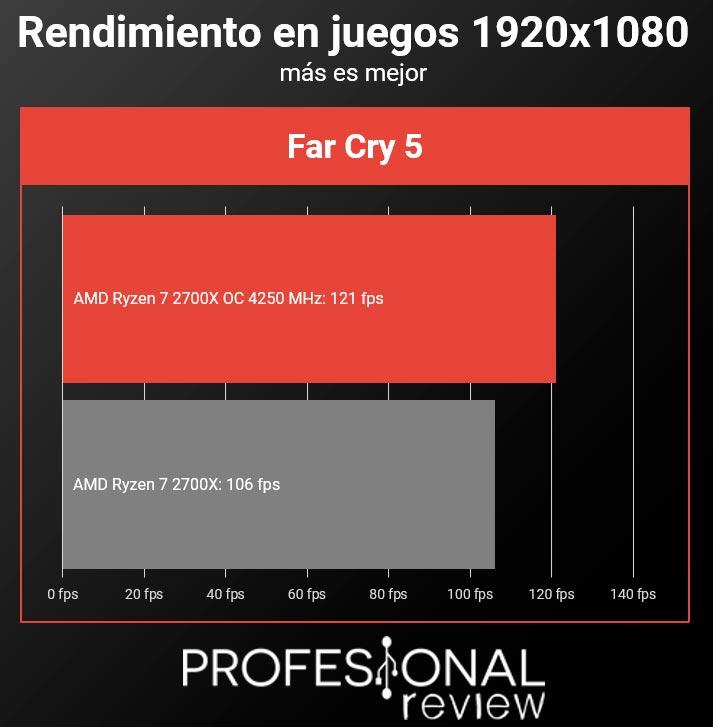 AMD Ryzen 7 2700x juegos overclock 1920 x 1080