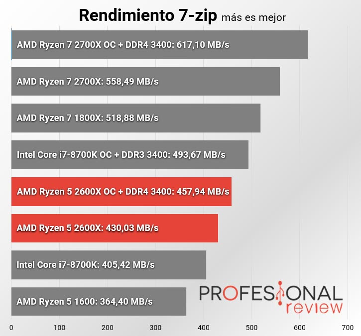 amd ryzen 5 2600x 7zip