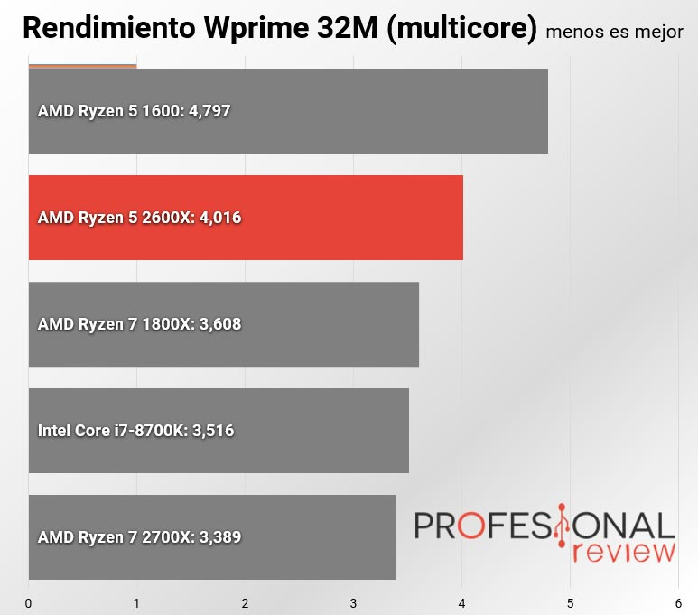 amd ryzen 5 2600x wprime multicore