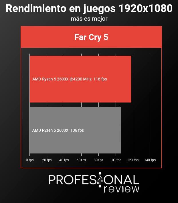 AMD Ryzen 5 2600X overclock juegos full hd