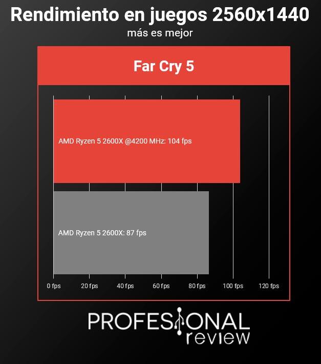 AMD Ryzen 5 2600X overclock juegos 2k