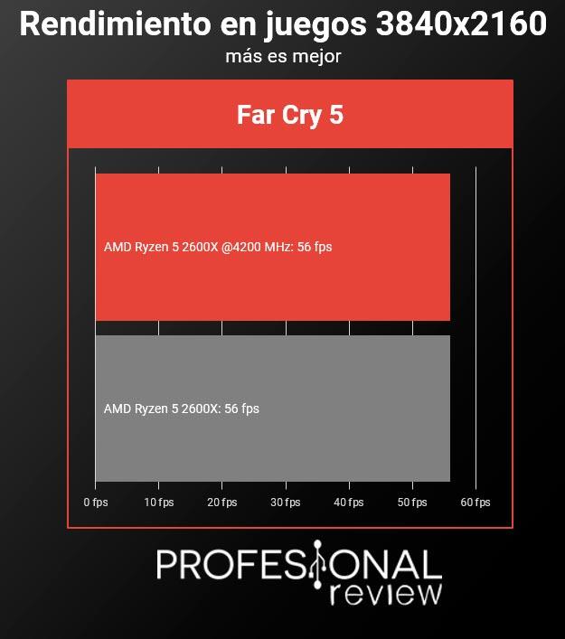 AMD Ryzen 5 2600X overclock juegos 4k