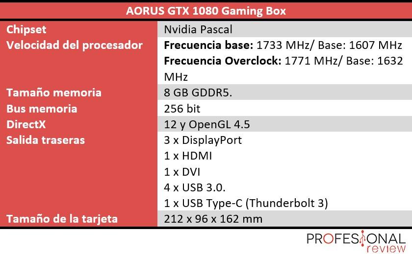 Aorus GTX 1080 Gaming BOX Características