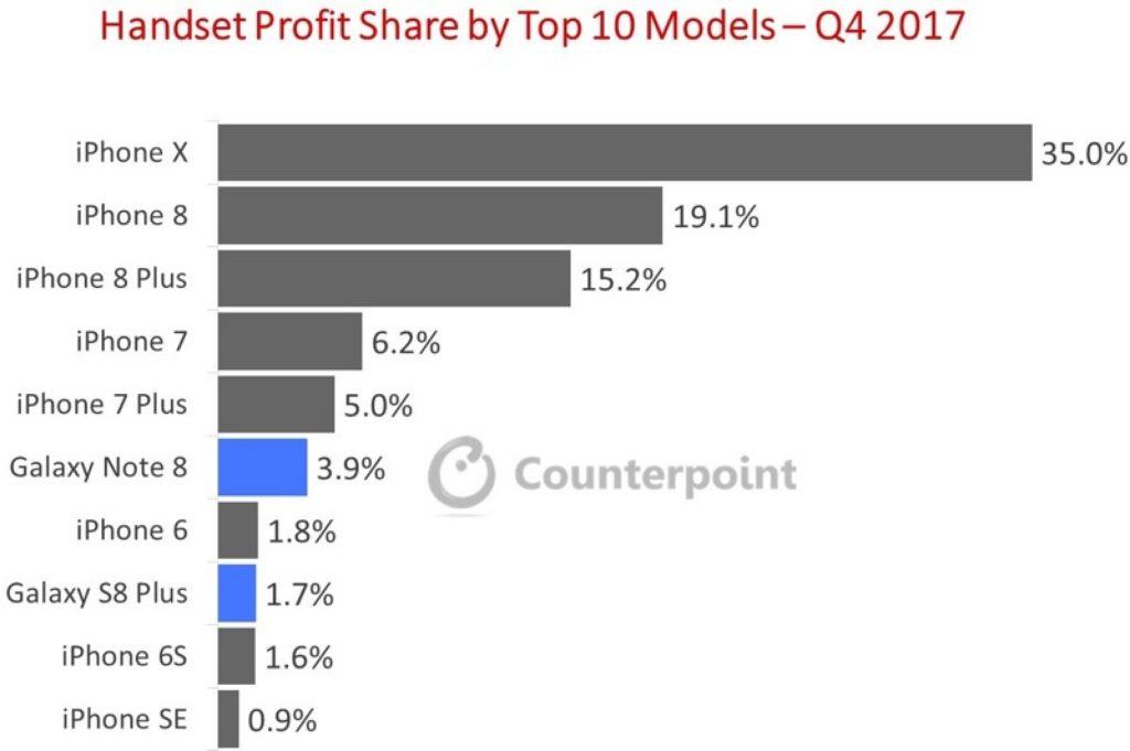 El iPhone X supone el 35% del total de beneficios del mercado mundial de smartphones