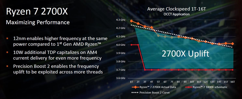 novedades en AMD Ryzen