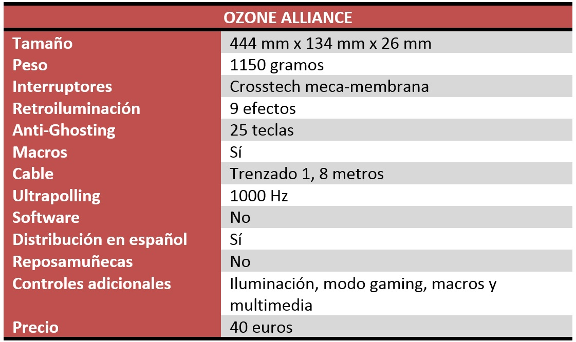 Ozone Alliance Review